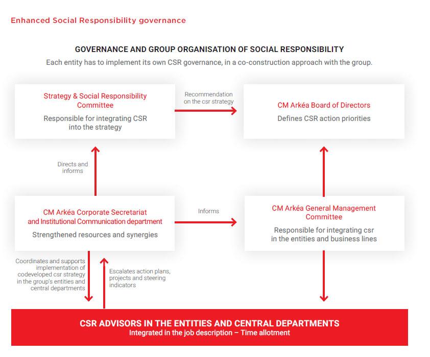 CSR Governance