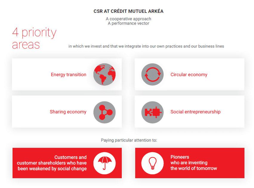 CSR-strategy
