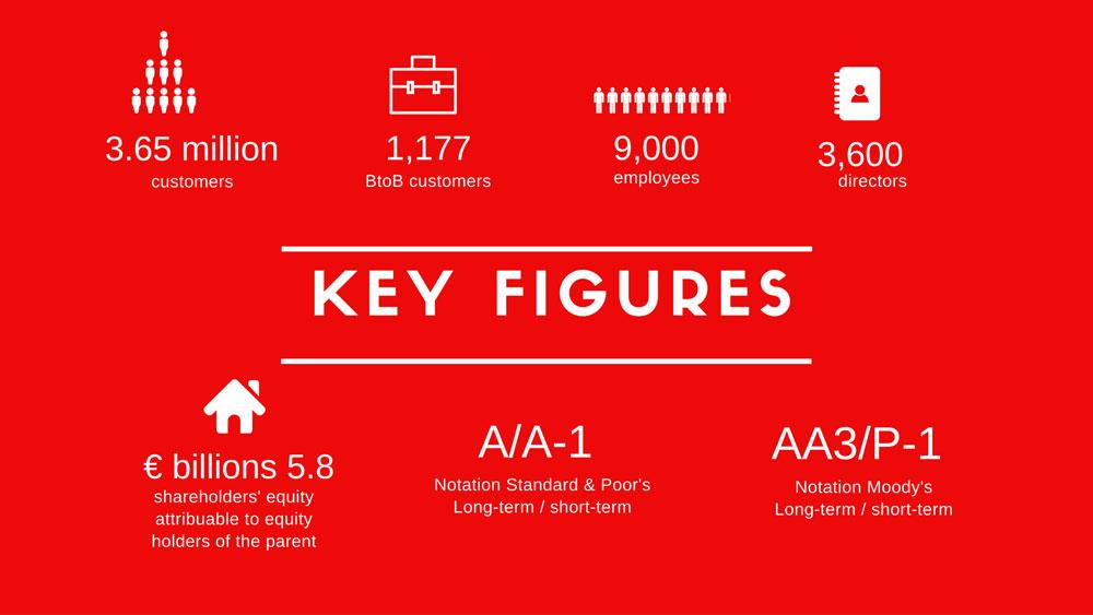 Key figures 2015
