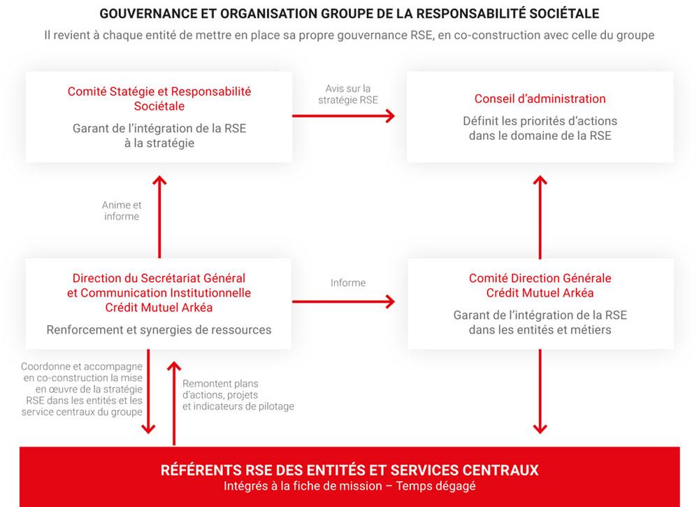 schema-gouvernance-rse-arkea