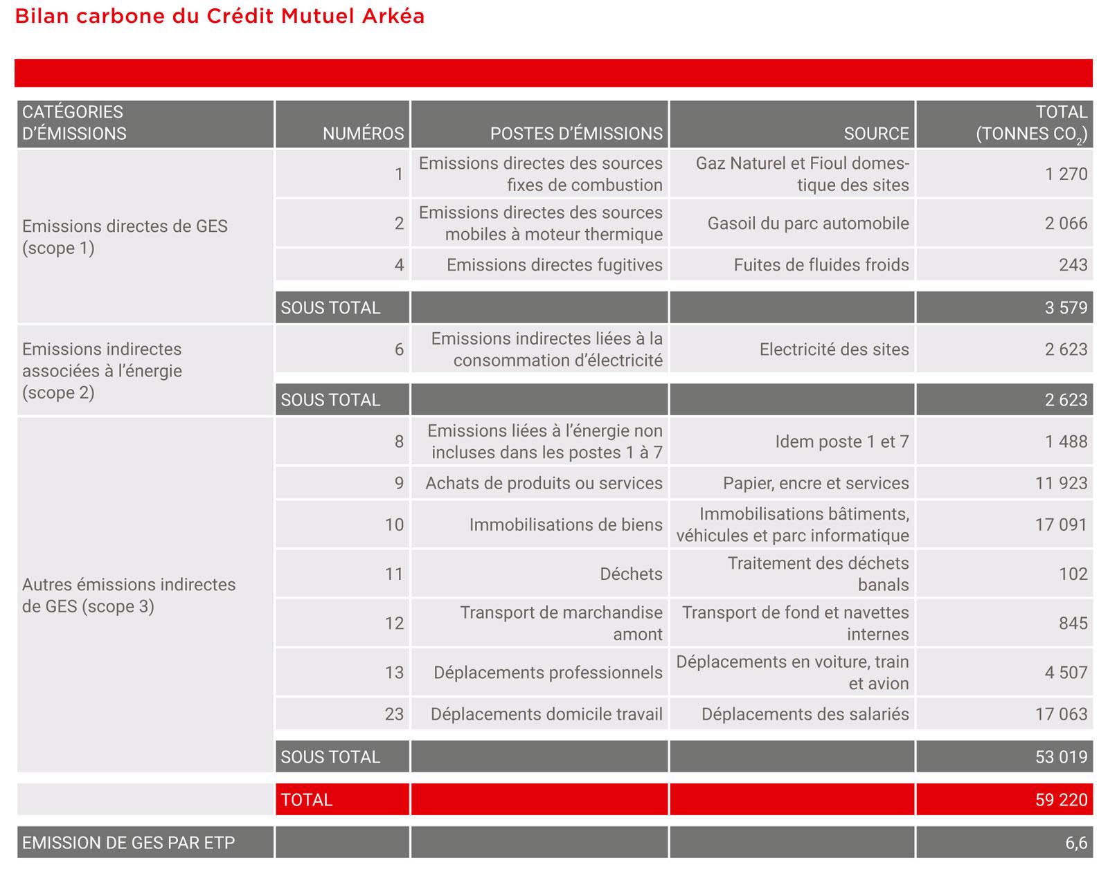 Bilan carbone du CM Arkéa