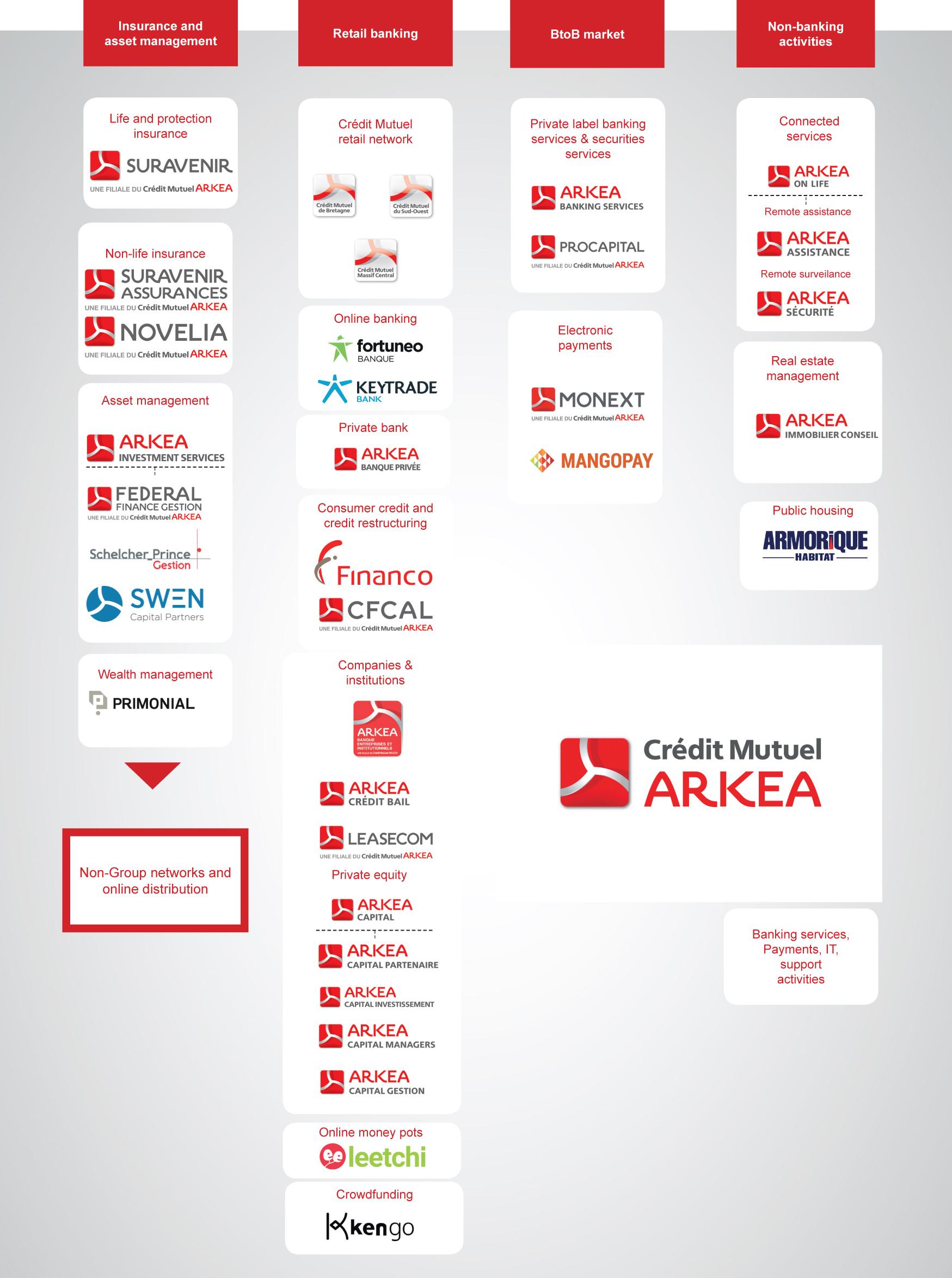 Image des entités du groupe Crédit Mutuel Arkéa