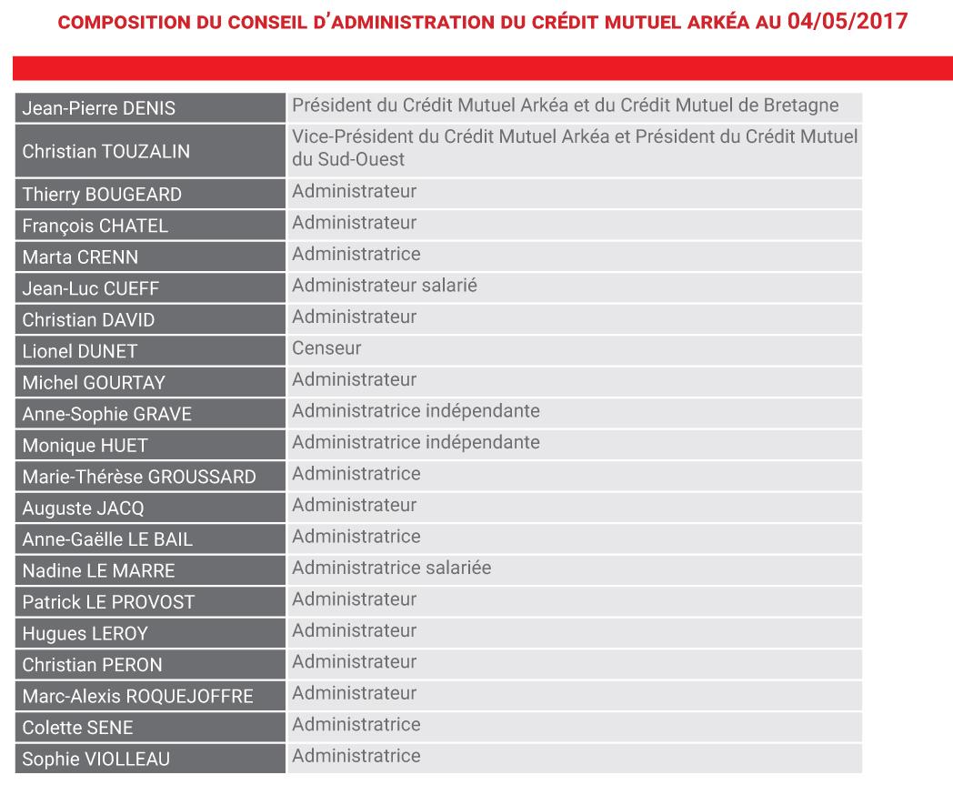 Composiiton du CA du Crédit Mutuel Arkéa au 04 mai 2017