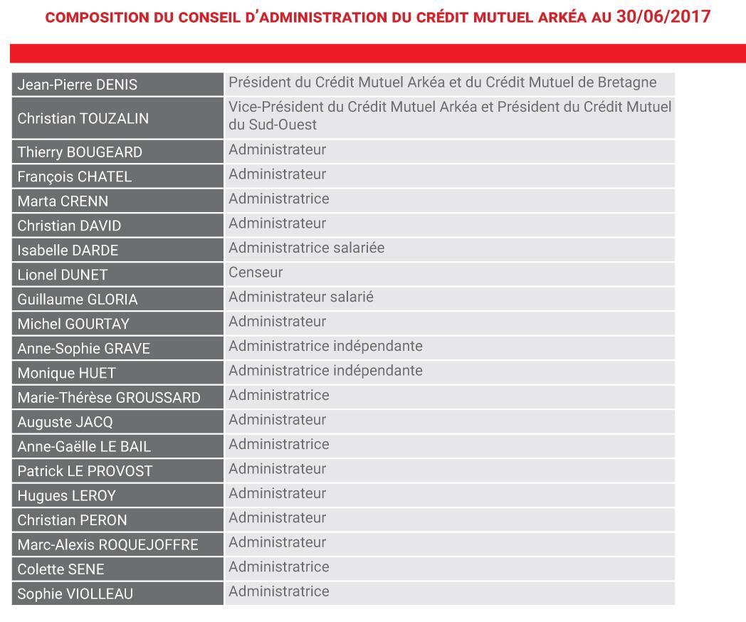 La composition du Conseil d'administration du Crédit Mutuel Arkéa au 30 juin 2017