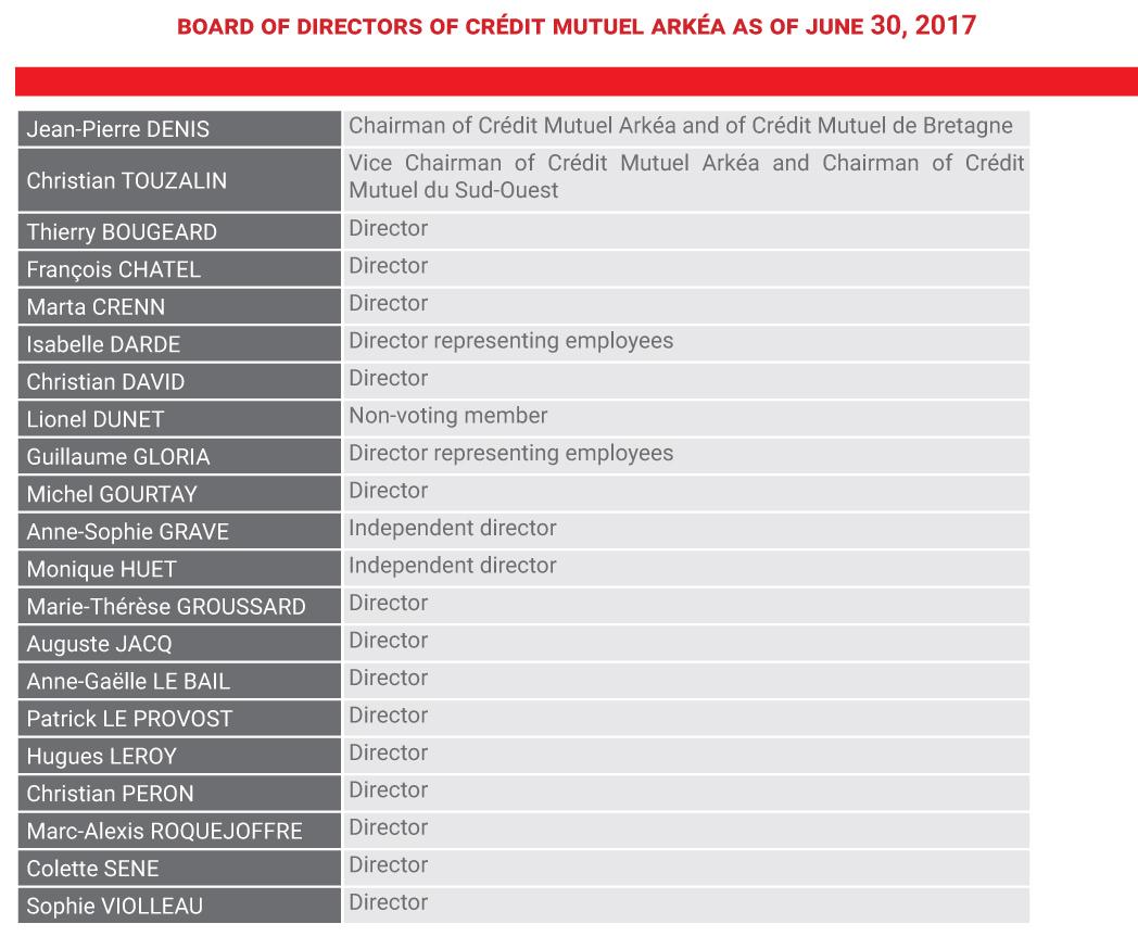 BOARD OF DIRECTORS of crédit Mutuel Arkéa