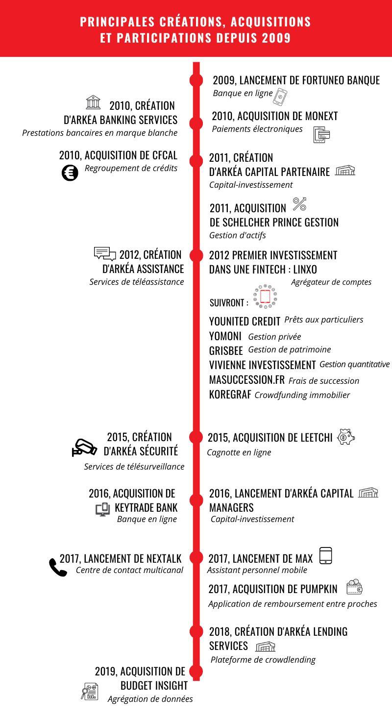 Acquisitions et prises de participation du groupe Arkéa depuis 2009