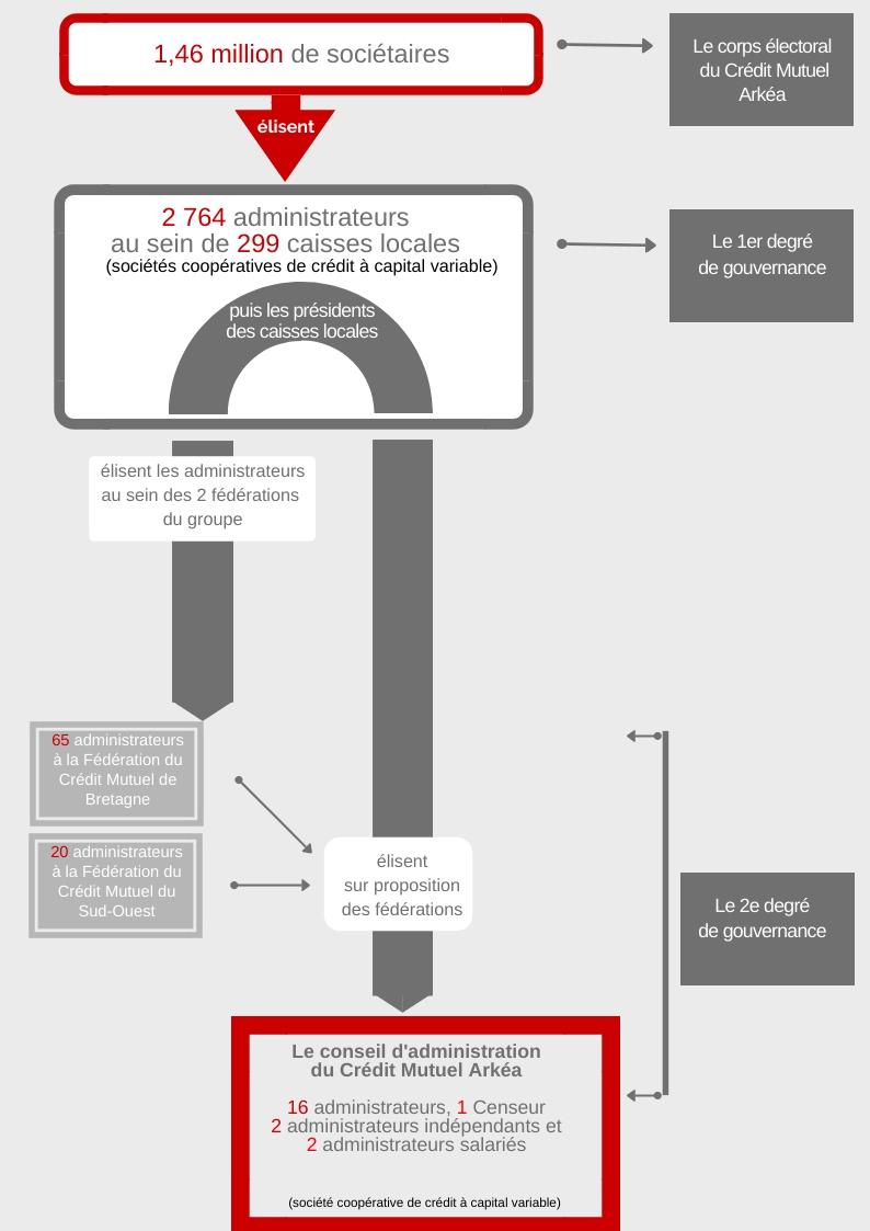 La structure de gouvernance 2020