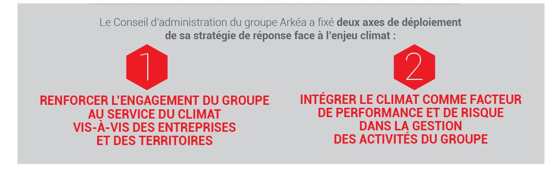les objectifs du groupe Arkéa sur les enjeux climatiques