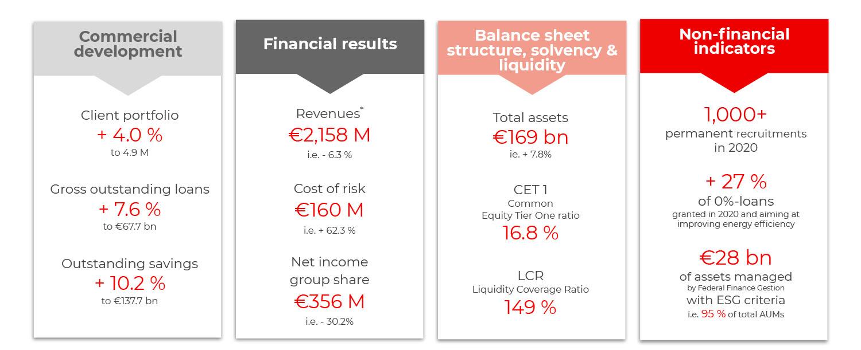 Crédit Mutuel Arkéa 2020 key results