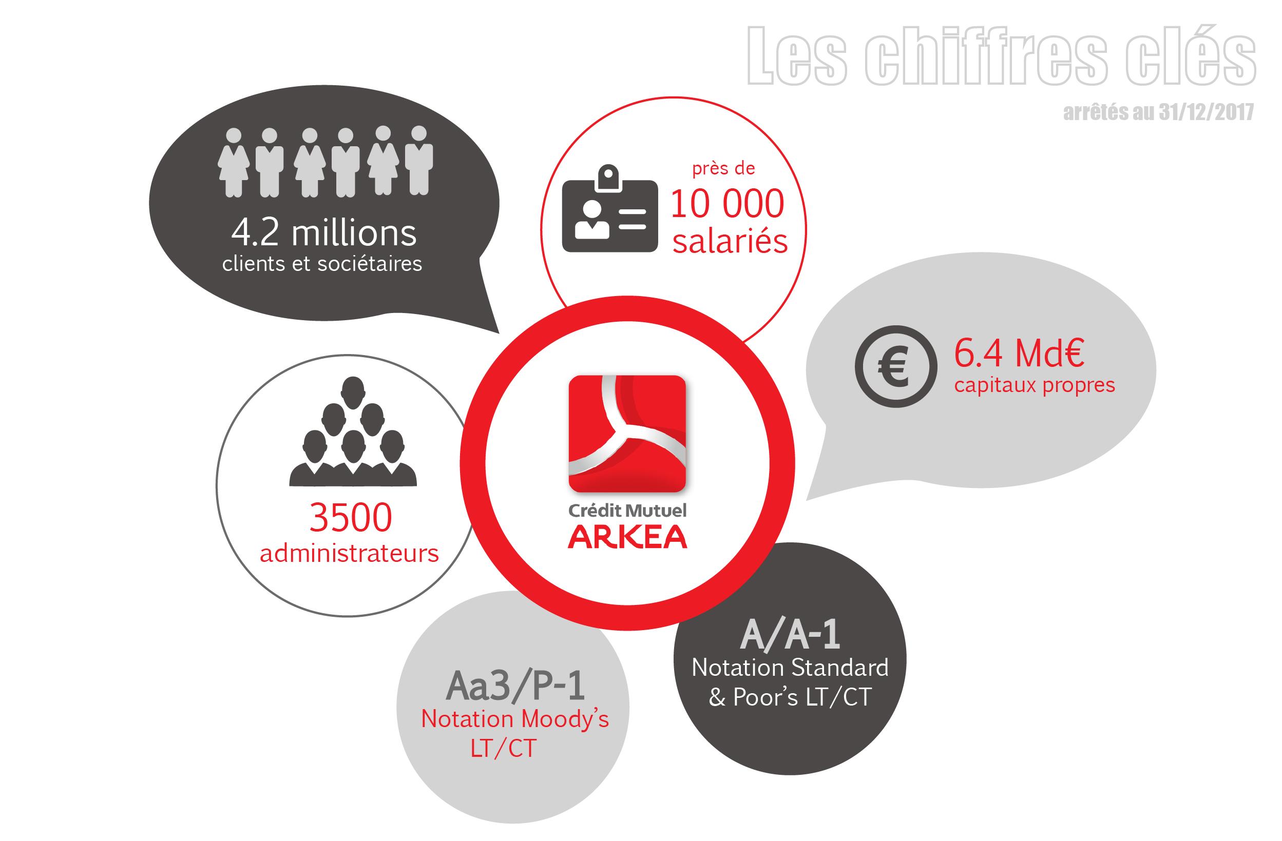 Les chiffres clés d'Arkéa en 2017
