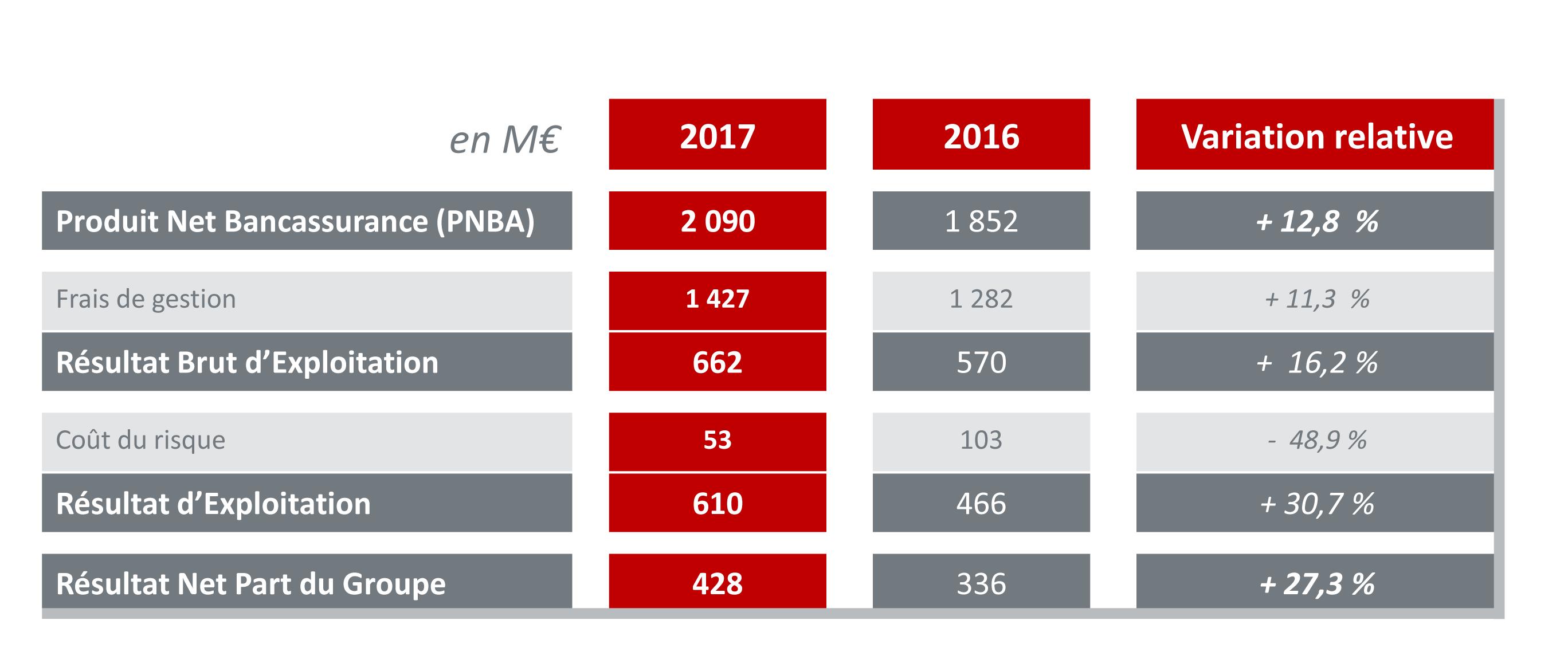 Tableau des résultats 2017 d'Arkéa