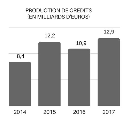 Productions de crédits 2017