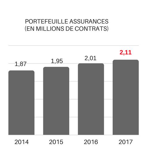 Portefeuille assurances 2017