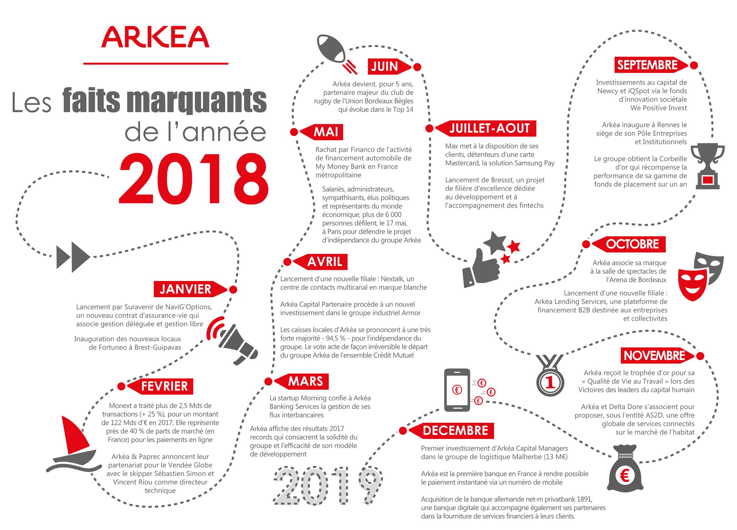 Les faits marquants de l'année 2018