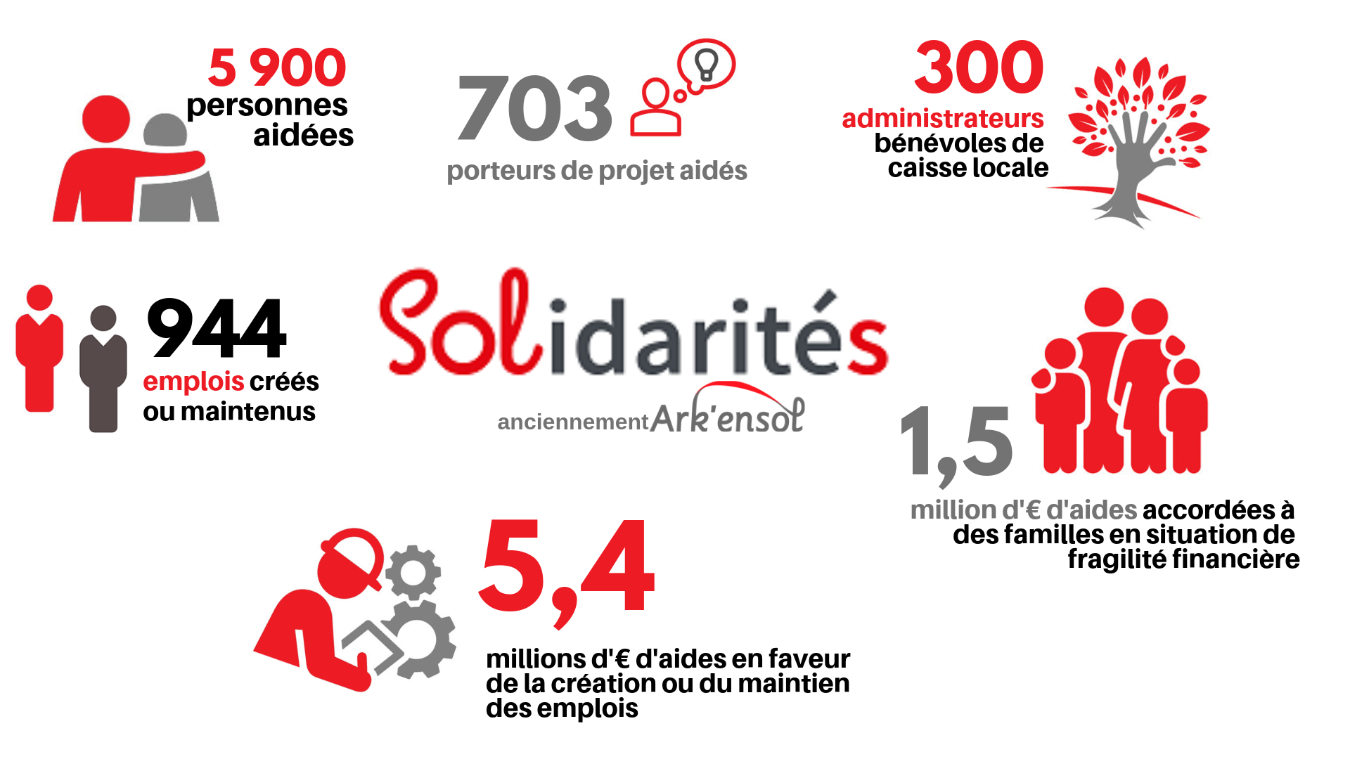 Bilan 2018 des actions de solidarités du groupe Arkéa
