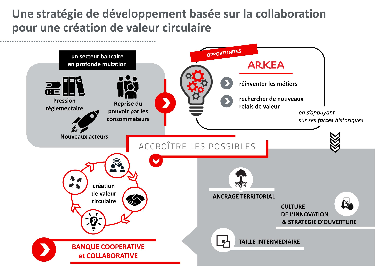 Schéma de la stratégie du groupe Arkéa
