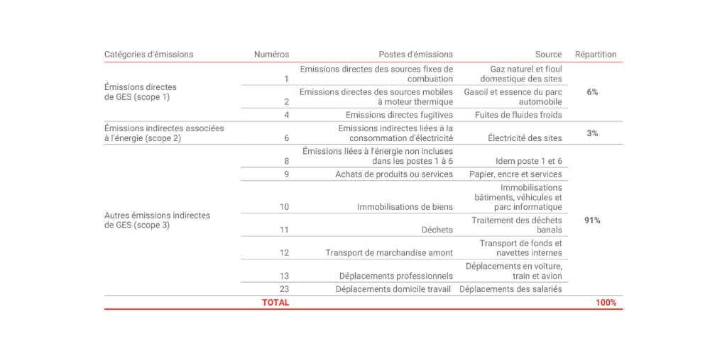 Bilan carbone du CM Arkéa 2019