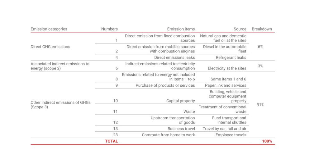 carbone balance sheet