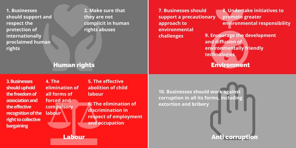 Les 10 principes