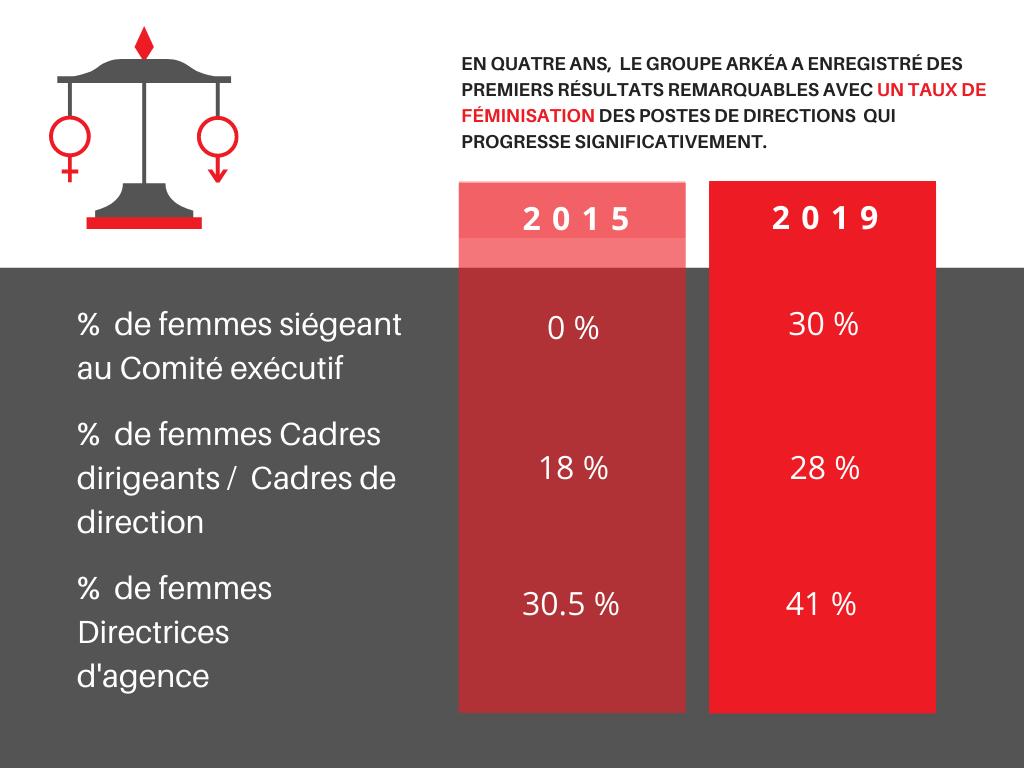 Progression part des femmes dans les postes de direction