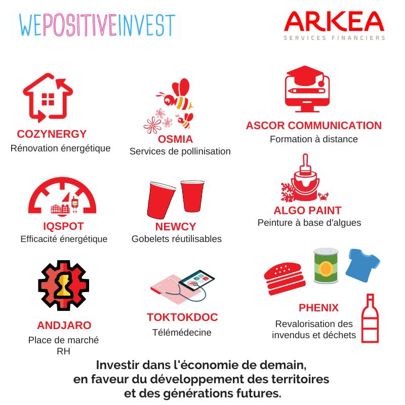 Les investissements du fonds We Positive Invest
