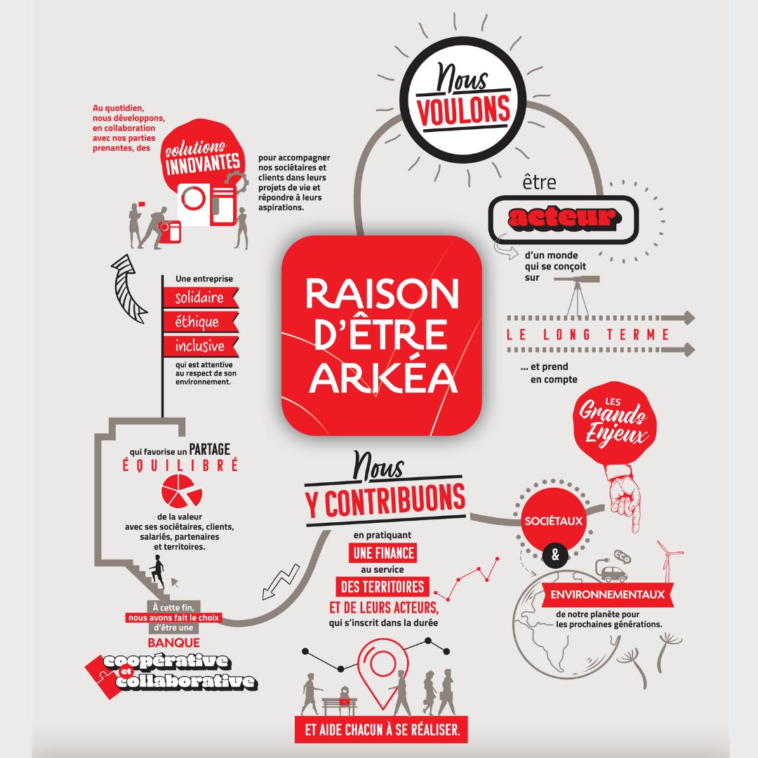 Infographie de la Raison d'être - poster